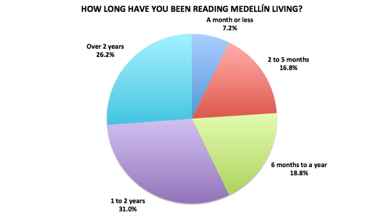 Figure 19. Medellín Living 2016 Reader Survey Results, N=722