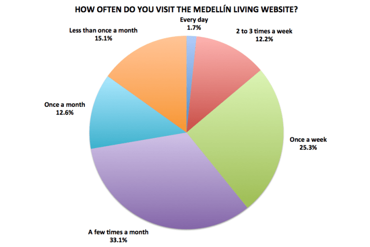 Figure 20. Medellín Living 2016 Reader Survey Results, N=722