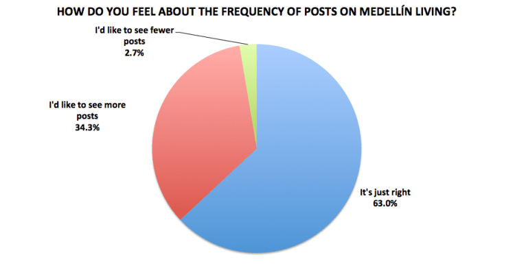 Figure 22. Medellín Living 2016 Reader Survey Results, N=714