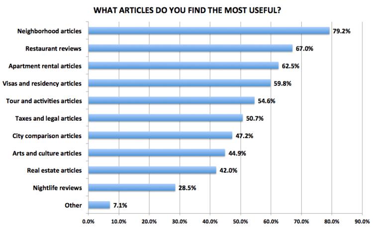 Figure 26. Medellín Living 2016 Reader Survey Results, N=722