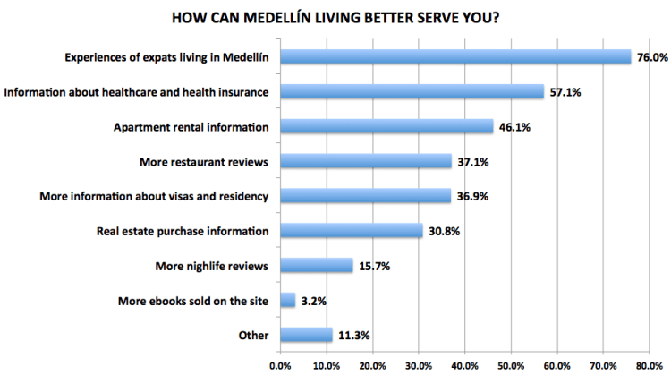 Figure 27. Medellín Living 2016 Reader Survey Results, N=720