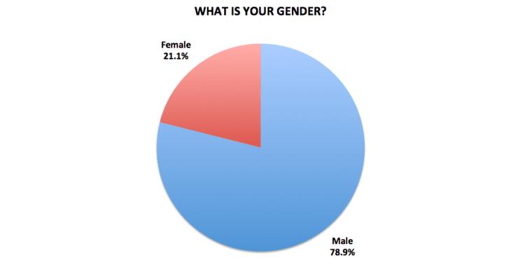 Figure 28. Medellín Living 2016 Reader Survey Results, N=722