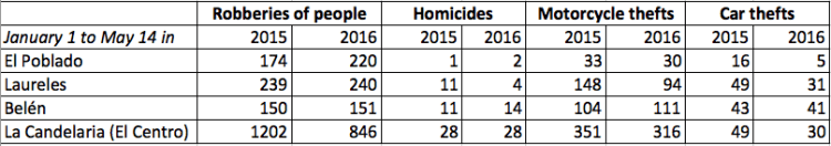 Medellín Crime Statistics by Comuna, Source: Medellín Secretary of Security