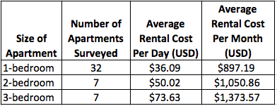 Average Furnished Apartment Rental Costs in Laureles-Estadio