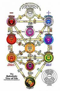 ob_3d5639_qabbalah-tree-of-life
