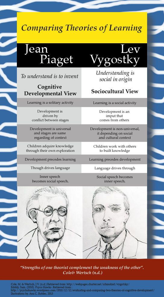11 Educational Theory Ideas Educational Theories Learning Theory Educational Psychology