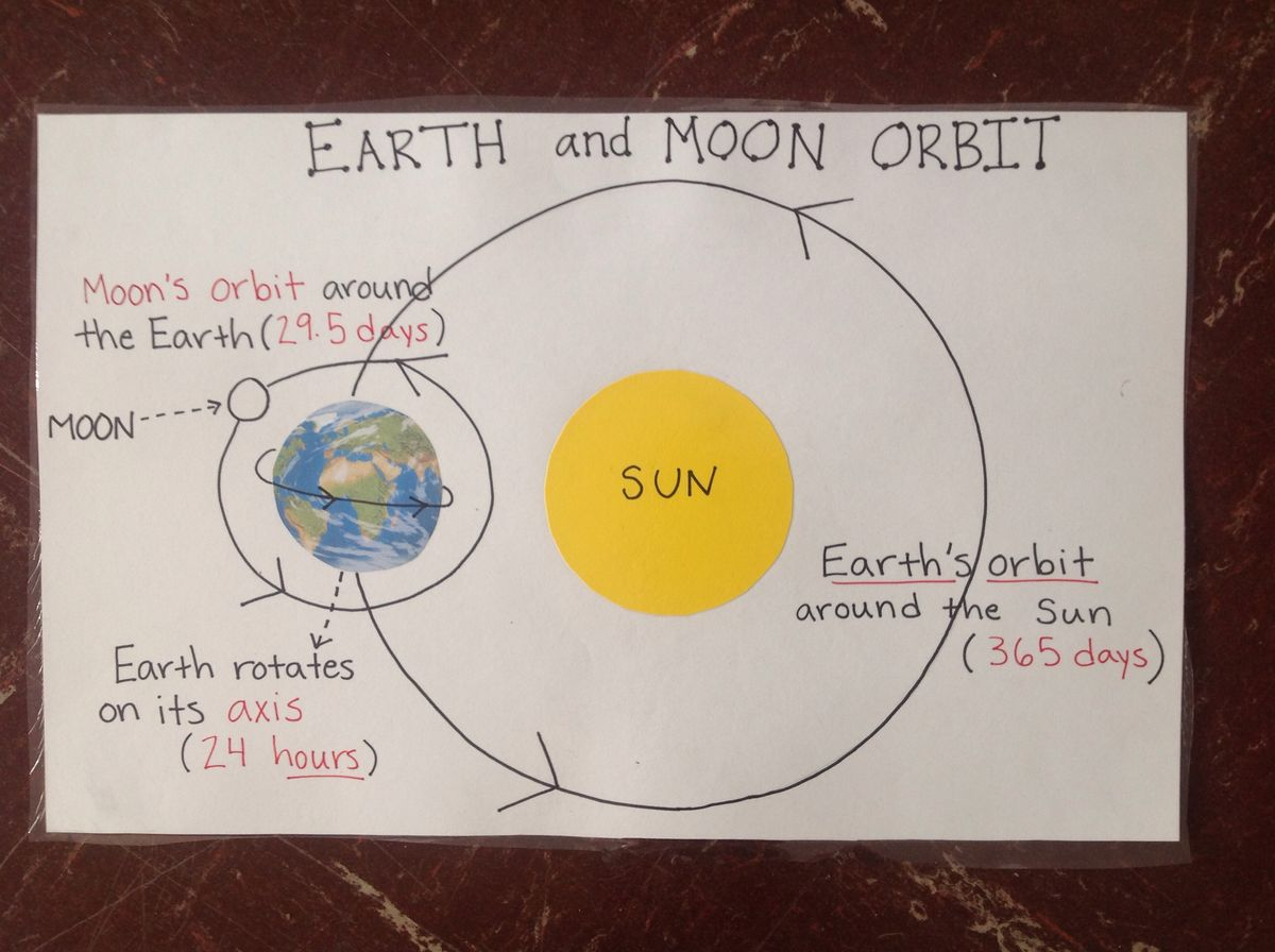 Solar System Anchor Charts And Solar
