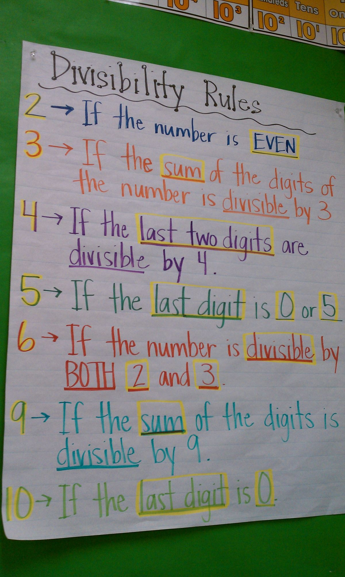 Divisibility Rules Chart For 4th Grade