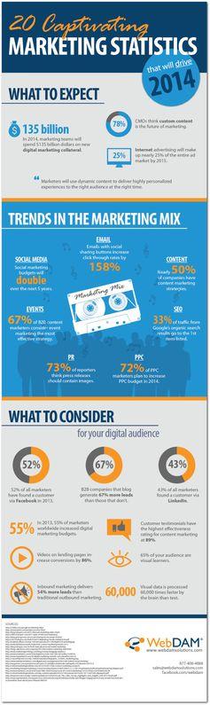 2014 dijital pazarlama beklentileri