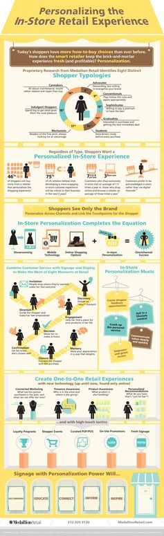 Retail: It's Personal (Infographic). The data breaks down different categories of shopper as well as tips to increase engagement and awareness. Take a look at their findings to see what tips and tricks you can use in your business.