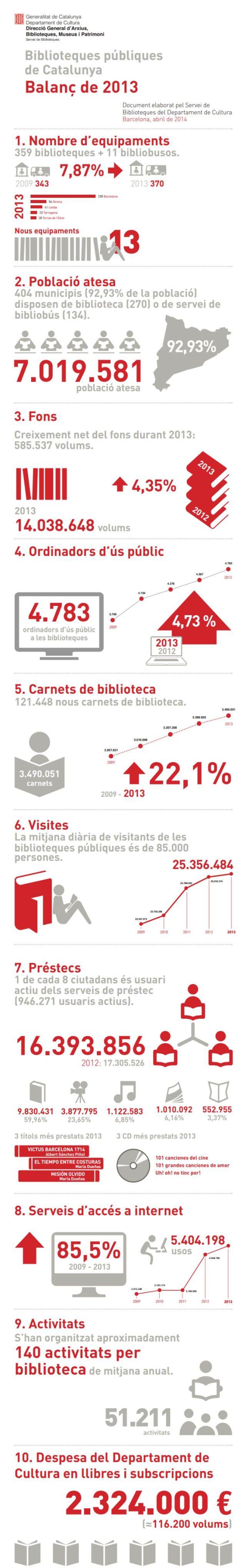 Balance 2013 de las Bibliotecas Públicas de Cataluña