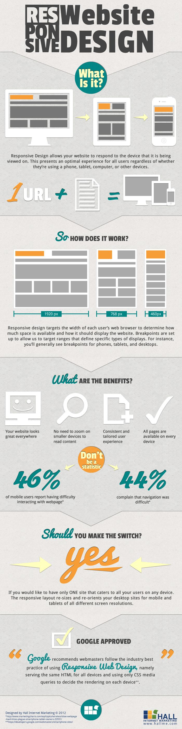 Responsive webdesign, what is it ?