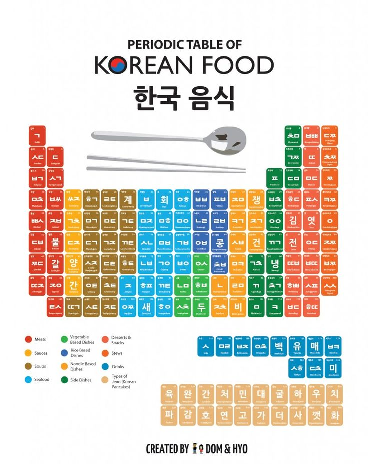 Periodic Table of Korean Foods- This is so cool!