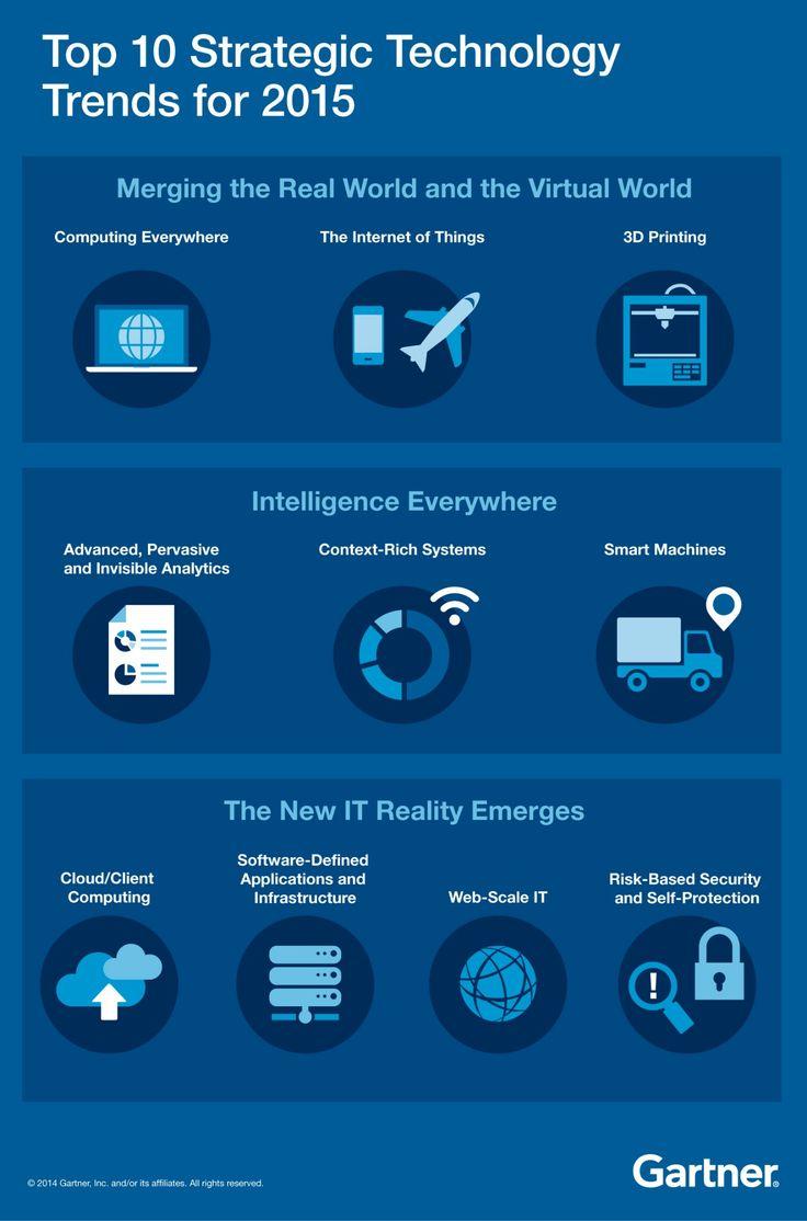 10 tendencias para el 2015 de tecnologías estratégicas