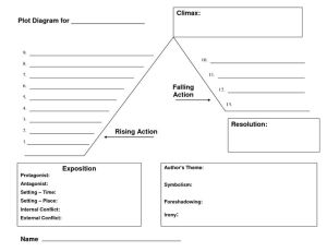 plot diagram template  Google Search   For the Classroom