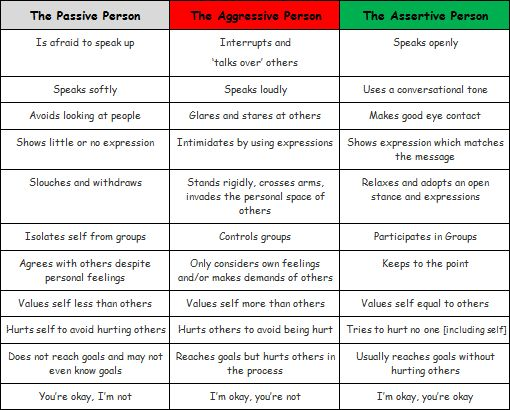 Examples Of Assertive Behavior | ... The Difference Between Assertive, Passive and Aggressive Behaviour
