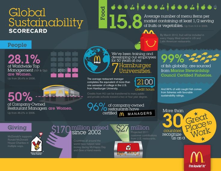 Google Image Result for http://www.aboutmcdonalds.com/content/dam/AboutMcDonalds/Sustainability/McDonalds_Sustainability_Infographic.jpg