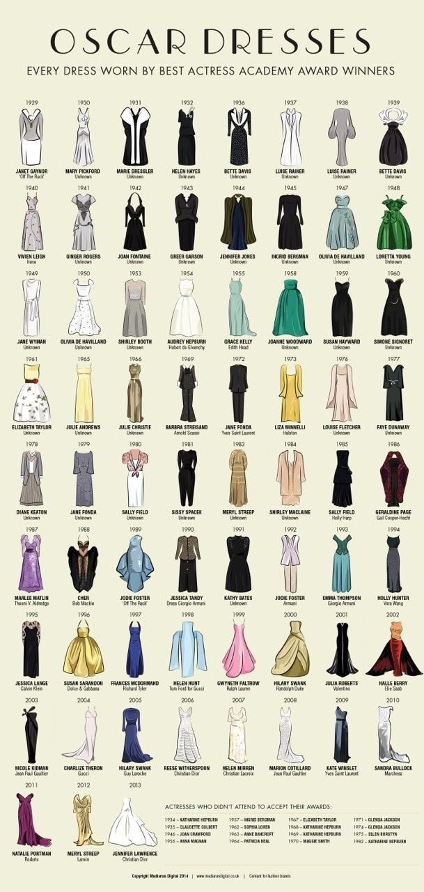 Oscar Dresses - Every dress worn by Academy Award Best Actress winners