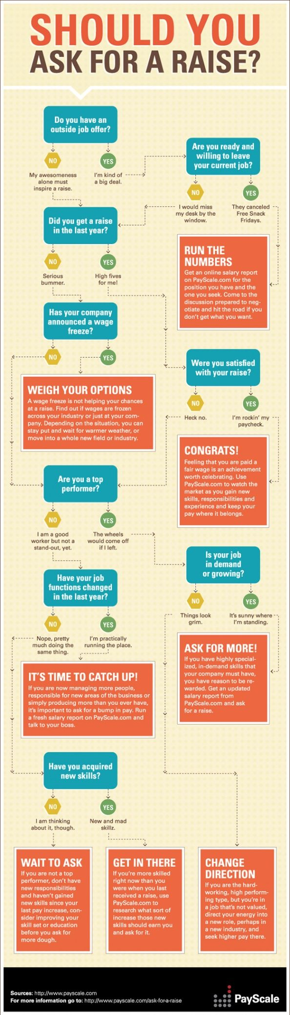 Should you ask for a raise? #Career #Infographic
