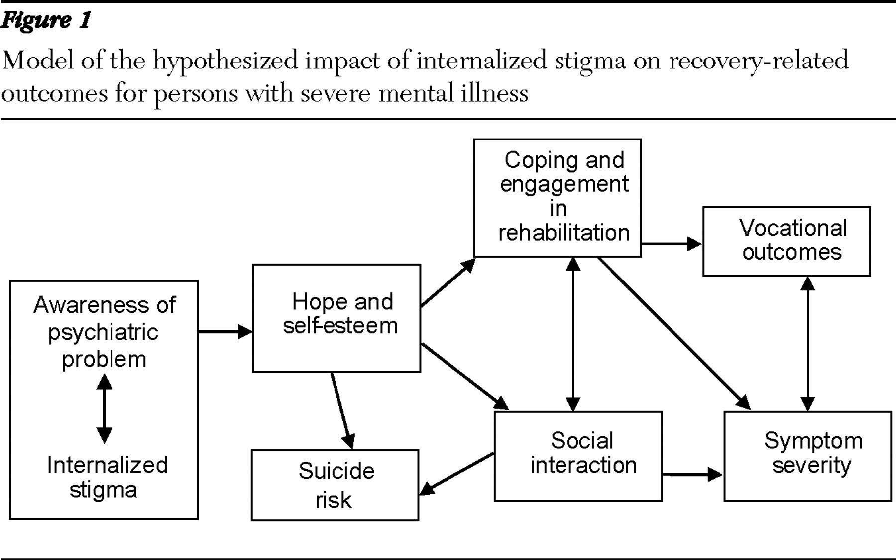 Mental Illness Stigma Model