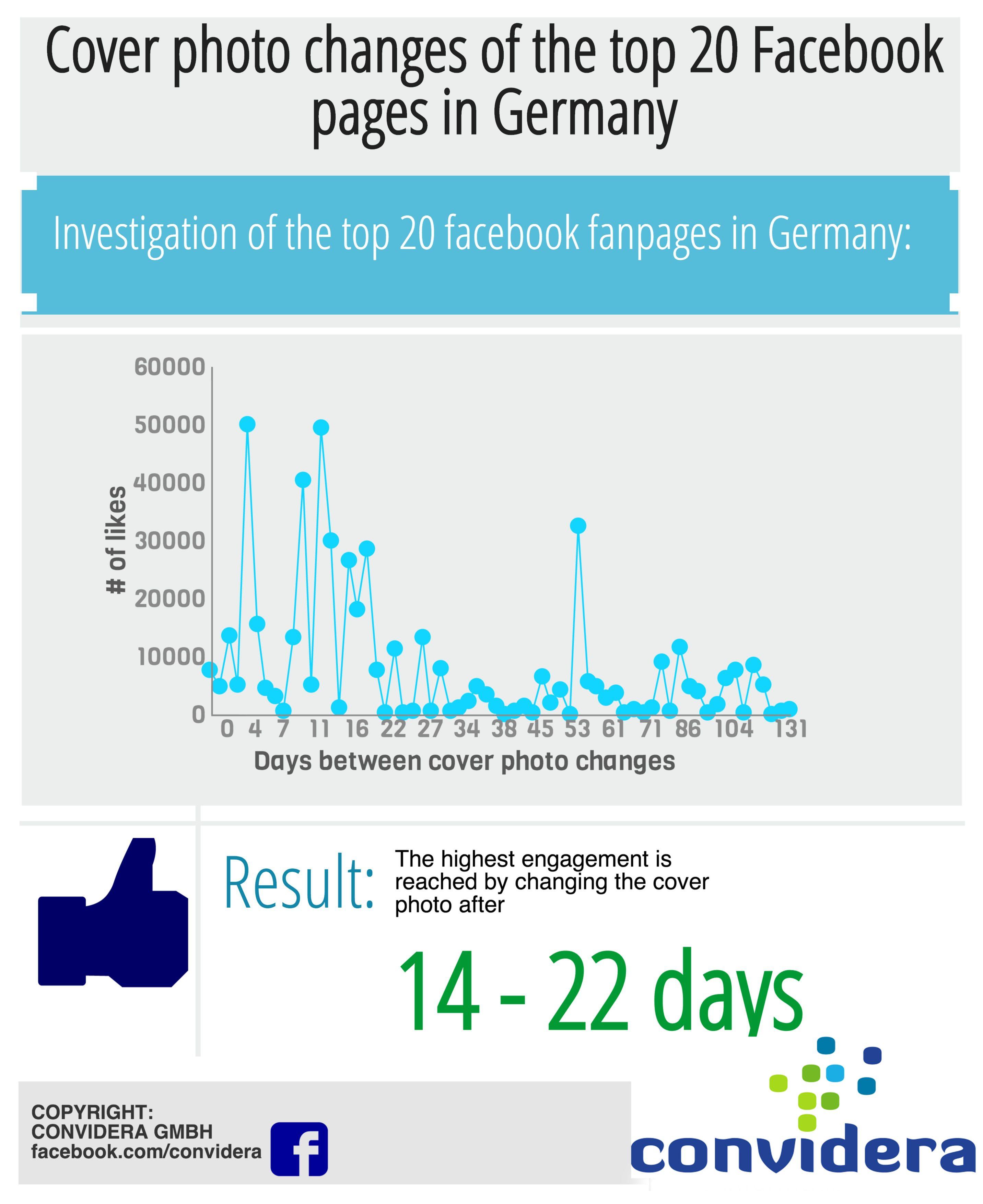 Facebook Cover Bild Wechsel bei deutschen Facebook-Seiten
