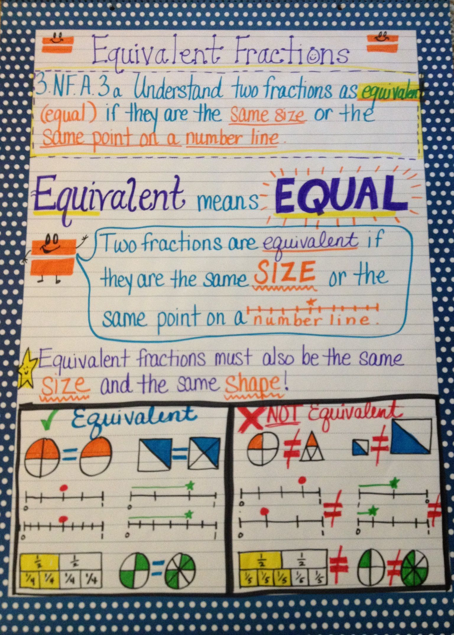 Reduce Fractions Anchor Chart