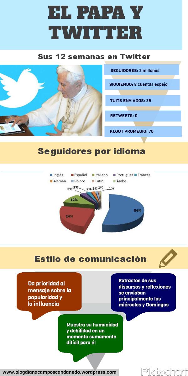 La comunicación del Papa Benedicto XVI, redes sociales, Twitter. Iglesia y comunicación