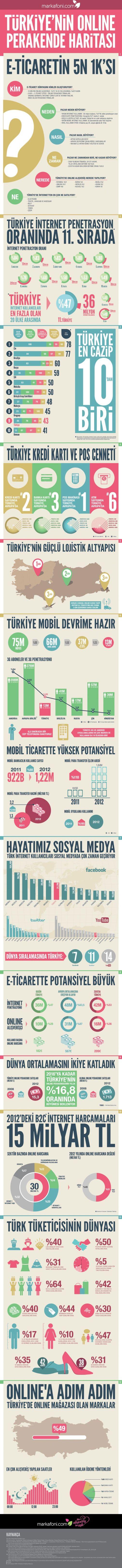 Türkiye'nin Online Perakende Haritası