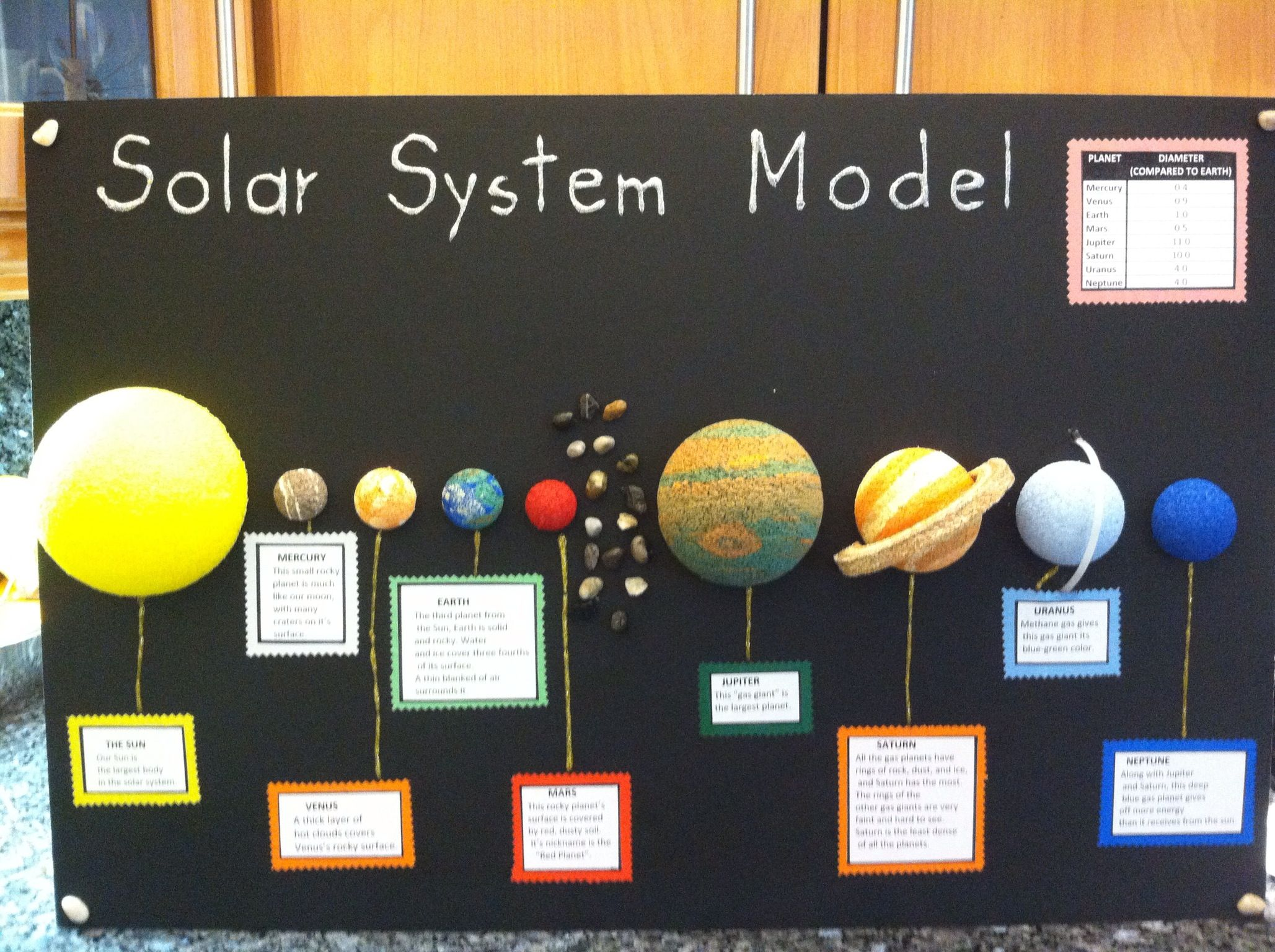 Solar System Model School Project