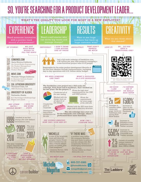 yes personal branding resume infographics this much we know