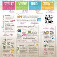 """Yes!"" Personal Branding: Resume Infographics"