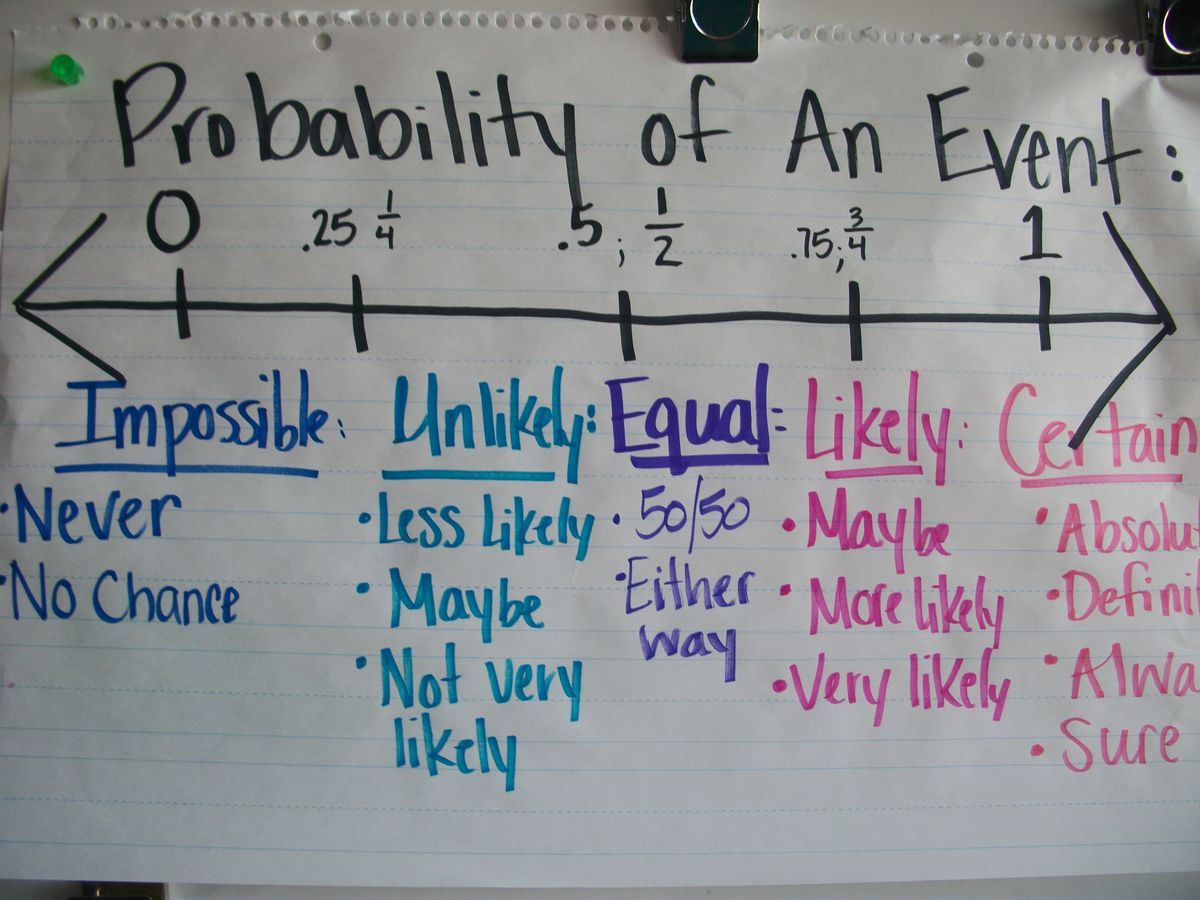 Images About Probability Anchor Charts And Activities