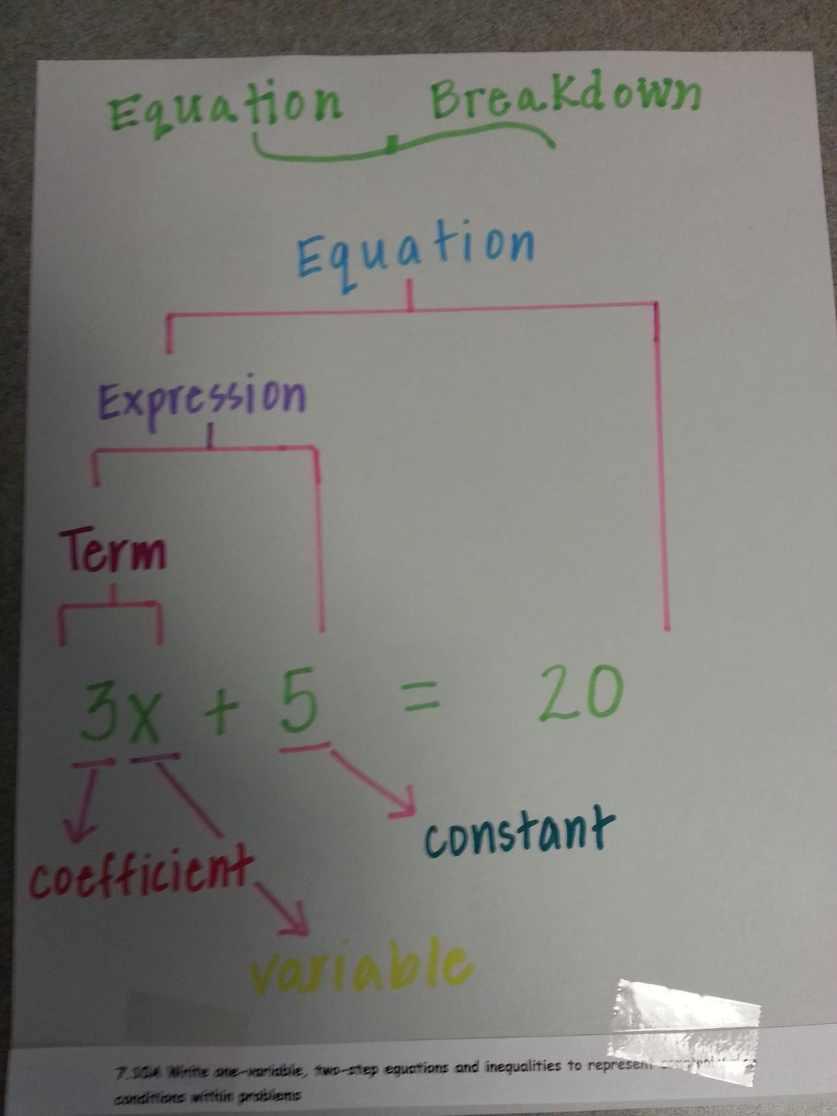 Percent Proportion And Percent Equation Foldable Flippable