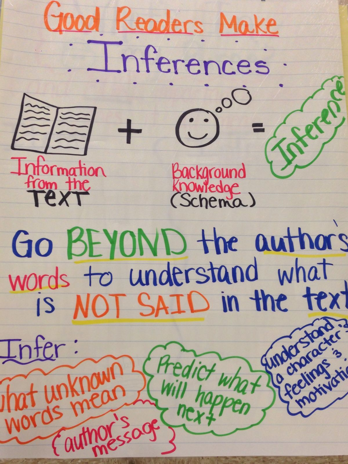 Images About Making Inferences Anchor Charts On