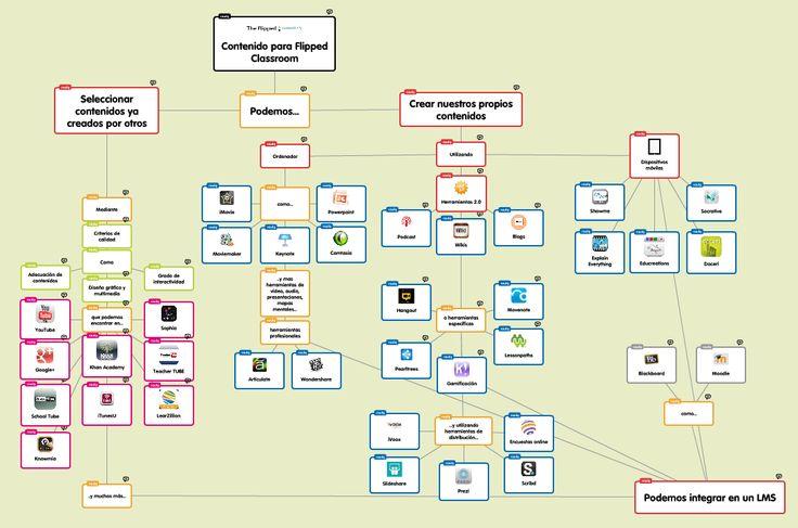 100 herramientas para invertir tu clase - The flipped classroom