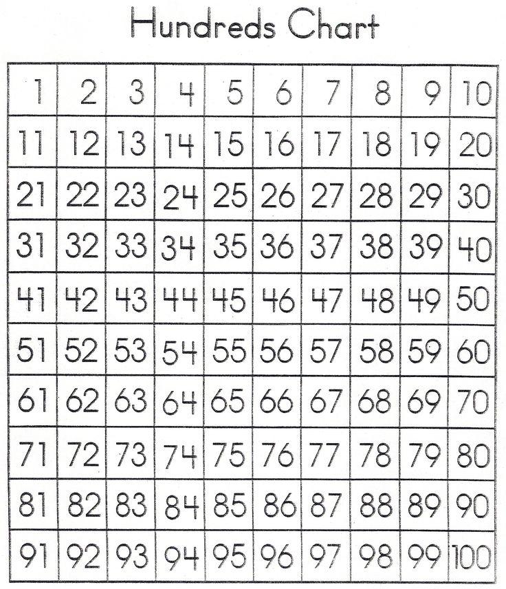 Blank Hundreds Chart Template Printable 100 Chart New Calendar