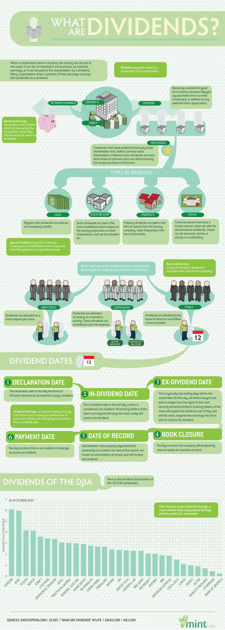 Inforgraphic - what is a dividend