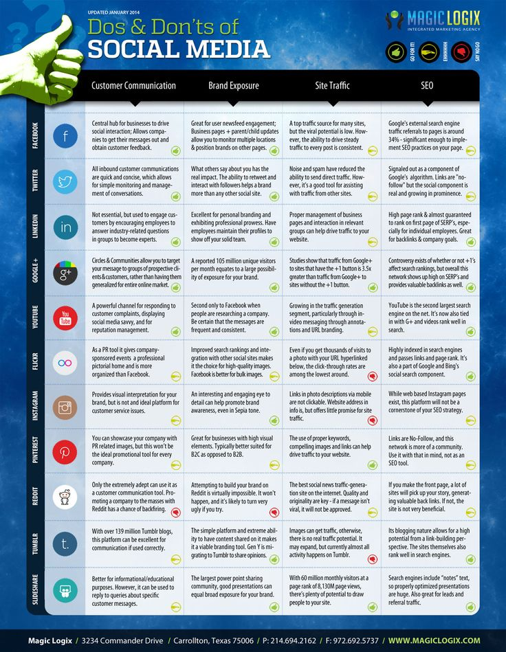 Compare Customer Communication, Brand Exposure, Site Traffic, and SEO qualities of 11 social platforms.