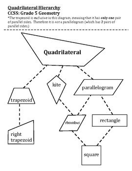Quadrilateral Hierarchy Chart With Shape Cards And Key