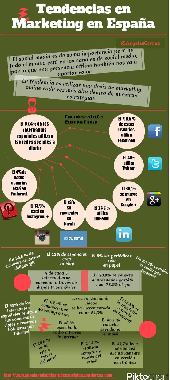 Tendencias de marketing en España #infografia #infographic