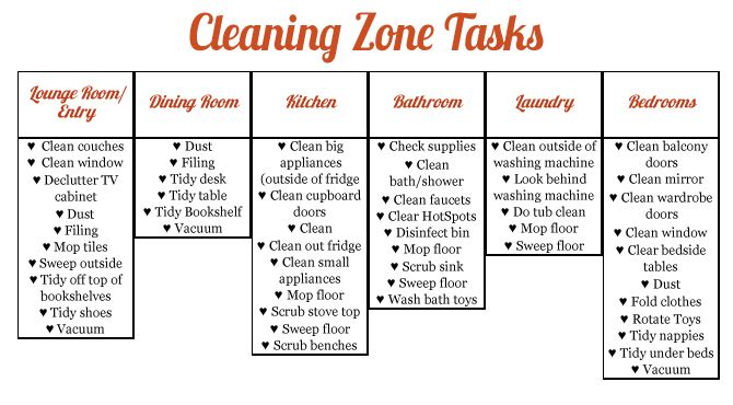 flylady printable checklists for zone cleaning just b cause