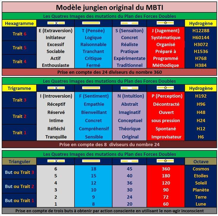 Modèle du MBTI Cdbec4428bbb20e7070d6776c4d4d719