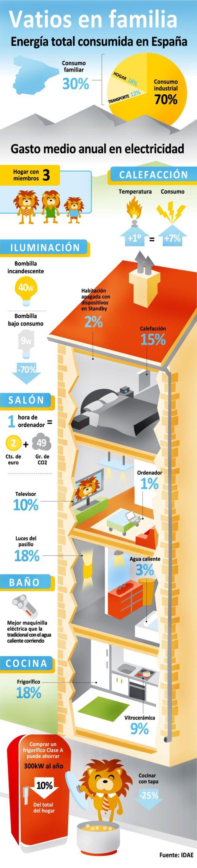 el consumo de energía