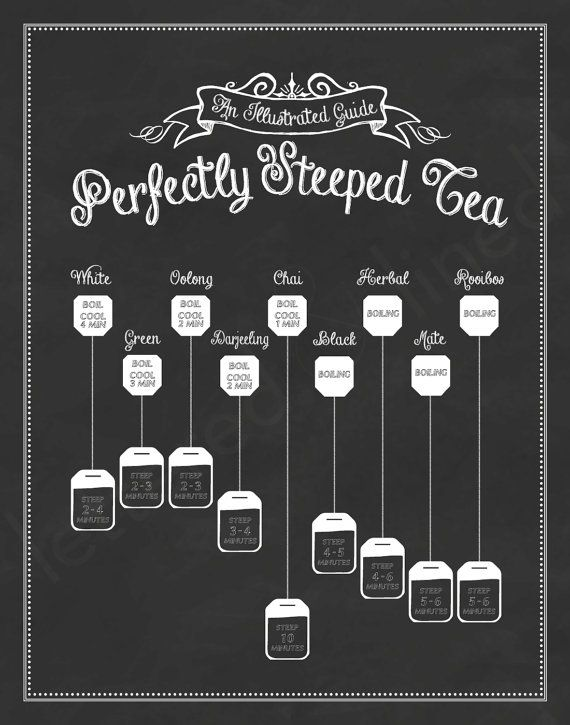 Perfectly Steeped Tea: An Illustrated Guide. Would be a good idea to have this out so guests would know