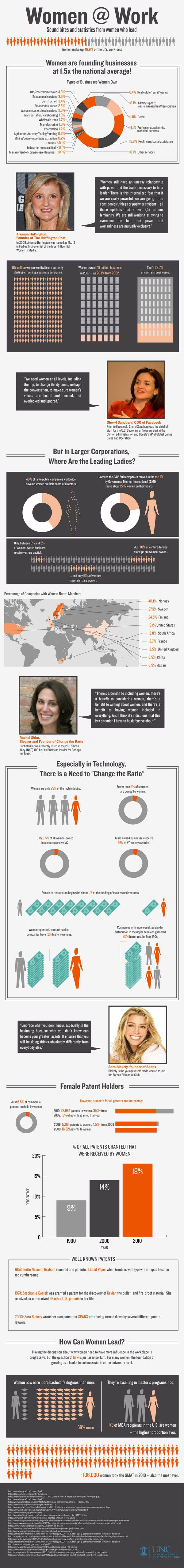 Women at work: The trends are slowly changing #women #career #infographic