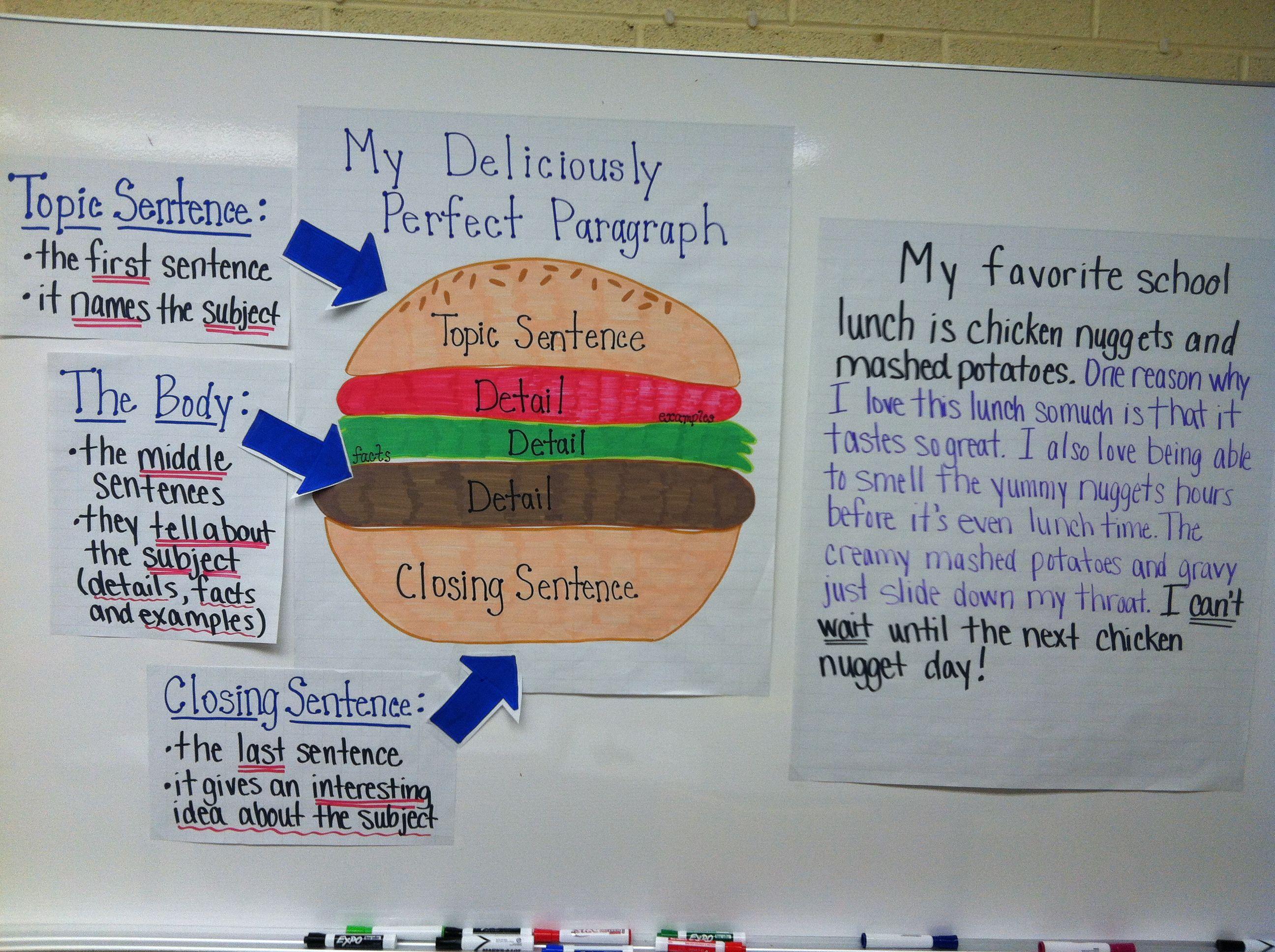 5 Paragraph Essay Format Hamburger Style