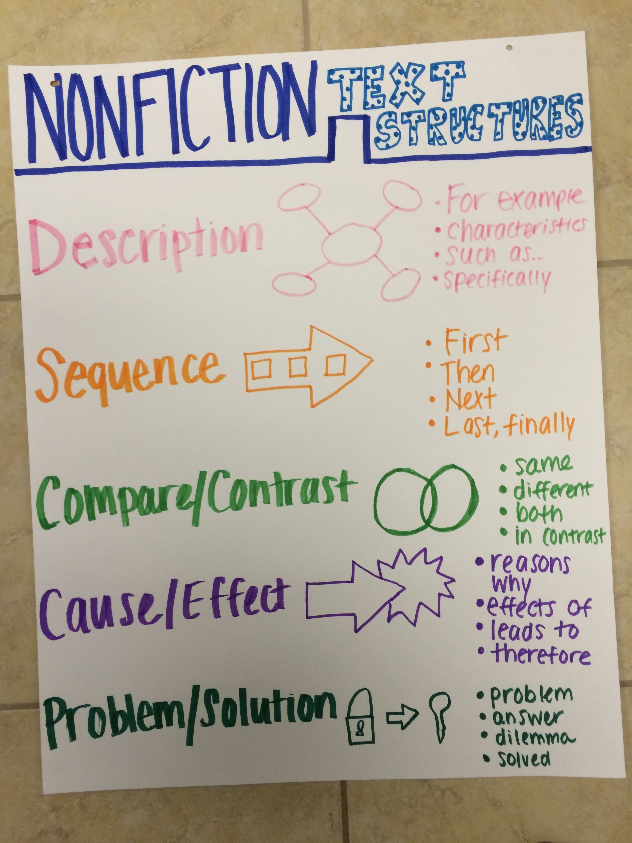 Nonfiction Text Structures Anchor Chart