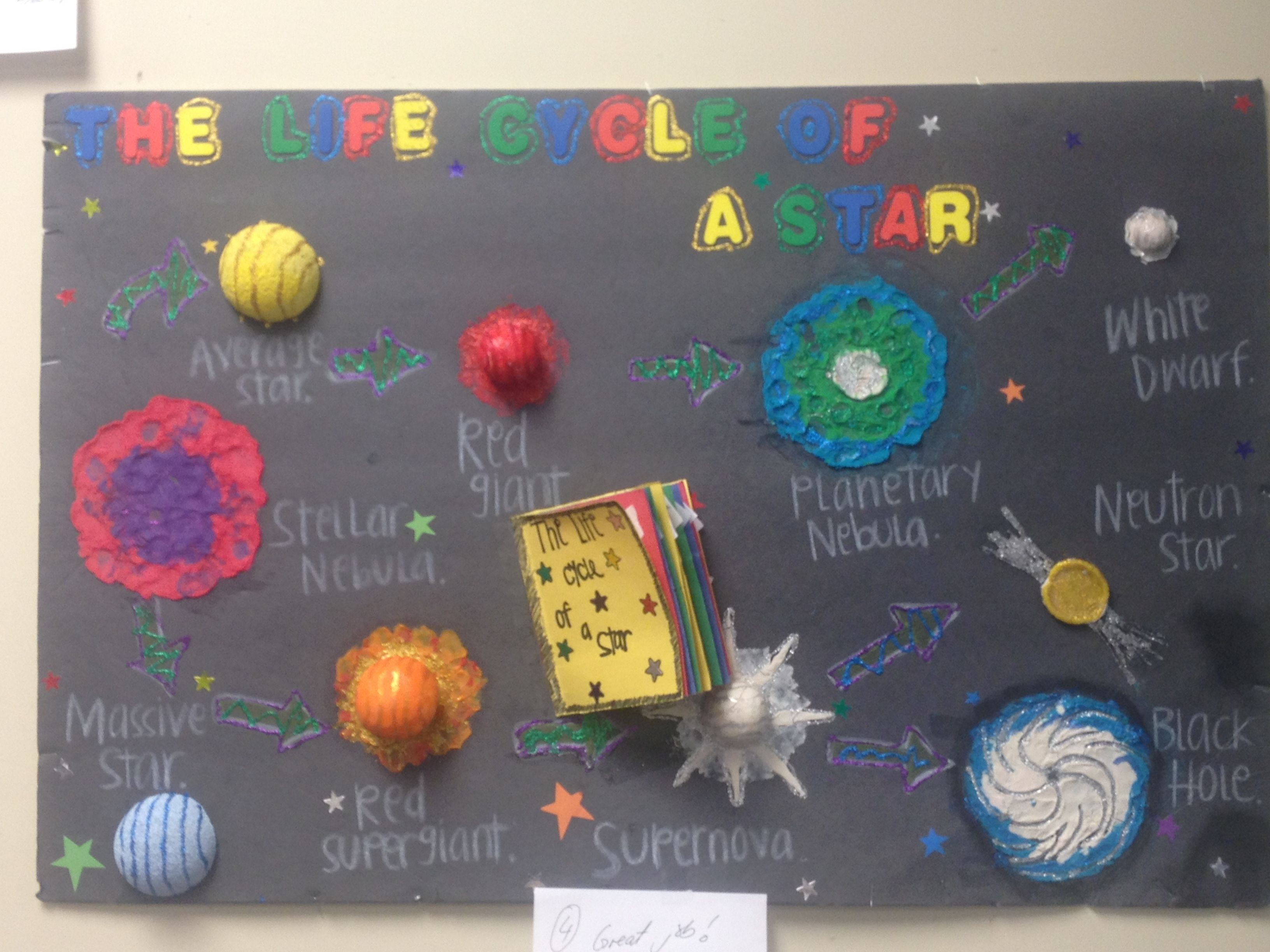 Student Project Life Cycle Of A Star