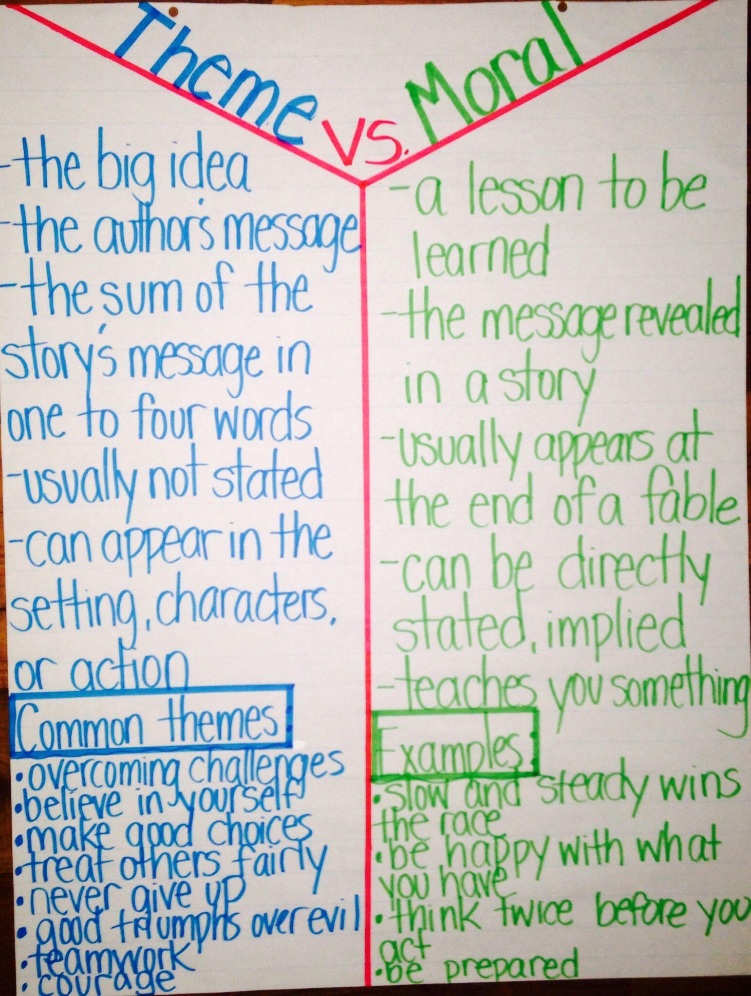 Compare And Contrast Essay Template 5th Grade