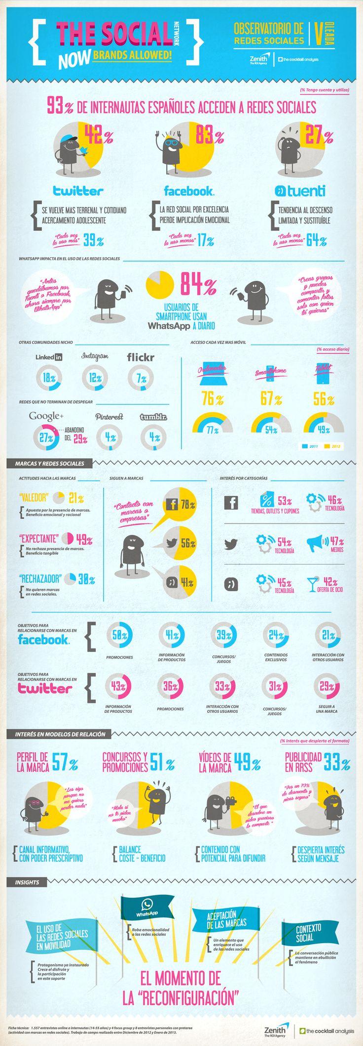Infografía 5º Oleada Observatorio Redes Sociales